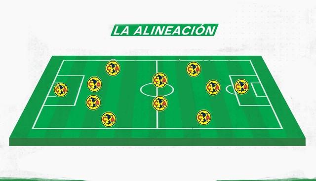 Alineación probable de América vs Chivas – Vuelta Cuartos de Final – Guardianes 2020