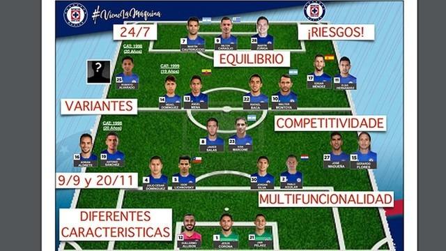 Plantilla del Cruz Azul para el Apertura 2018