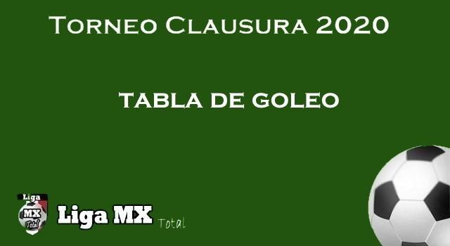 Así va la Tabla de goleo en la jornada 9 del Clausura 2020
