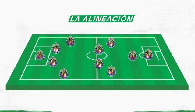 Alineación confirmada de Chivas vs América – Cuartos de Final (Vuelta) – Guardianes 2020