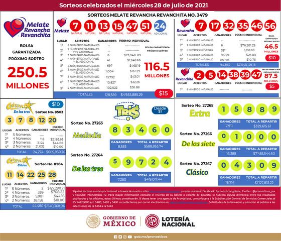 Mascarilla resultados Tris (27263, 27264, 27265, 27266 y 27267) Chispazo (8503 y 8504), Melate, Melate Revancha y Revanchita No. 3479 de los Sorteos Celebrados el Miércoles 28 de Julio del 2021