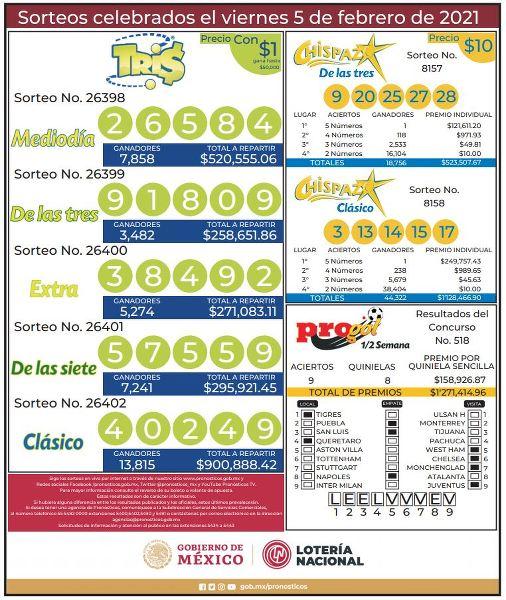 Resultados Progol 1/2 Semana 518, Tris (26398, 26399, 26400, 26401 y 26402) y Chispazo (8157 y 8158) del Viernes 5 de Febrero del 2021