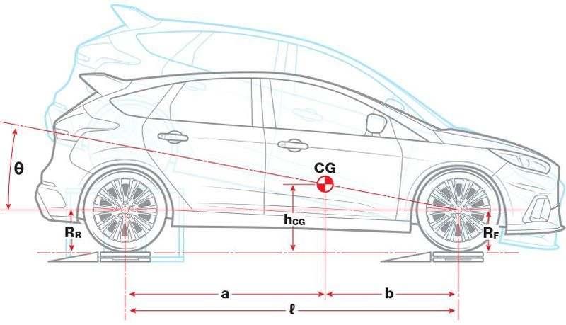 Explained Formula: How To Measure a Vehicle's Center-Of-Gravity Height