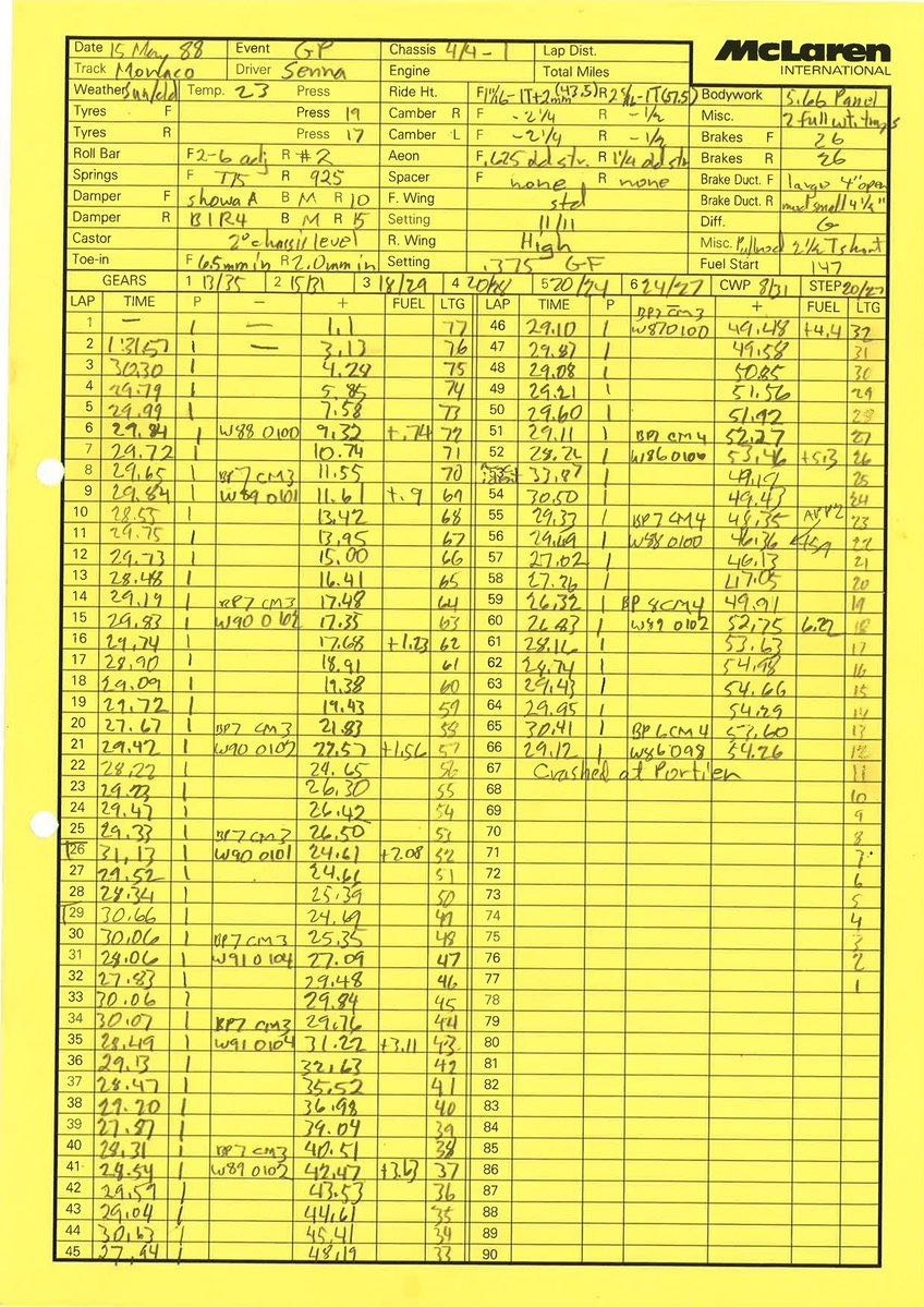 F1 1988 Monaco GP Ayrton Senna McLaren Performance Sheet