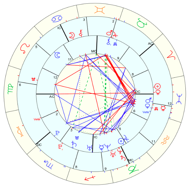 Interpreting This Synastry Chart