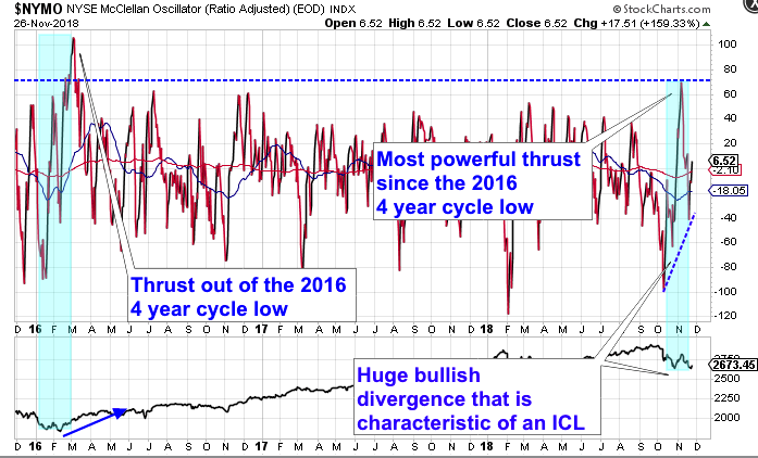 Cycle Trading | In Pursuit of Bottoms … | Page 15