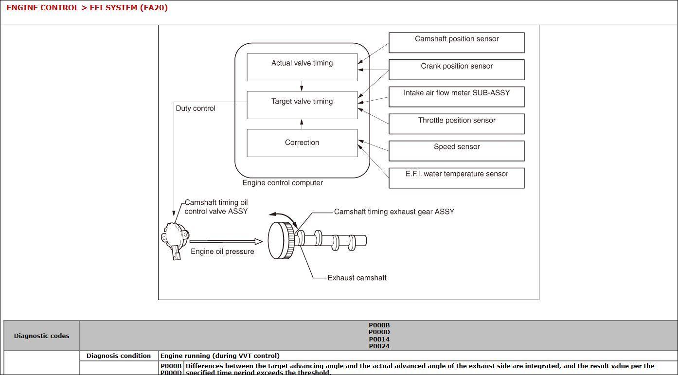 Subaru Camshaft Position Sensor Code