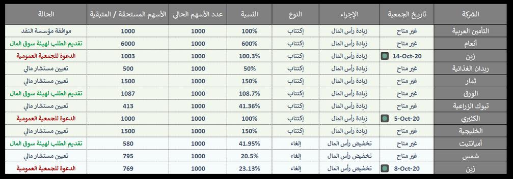 رد: قائمة الشركات التي لديها زيادة أو تخفيض رأس مال قادمة