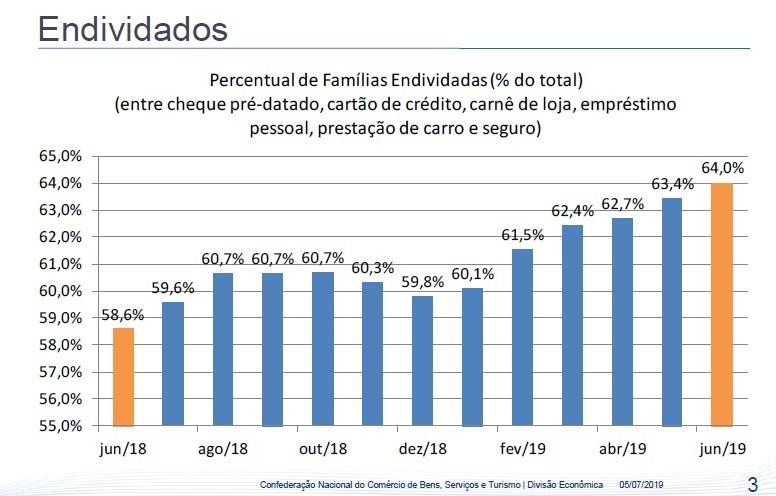 Percentual de famílias endividadas 2018-2019